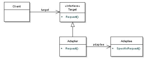 Adapter Facade Pattern